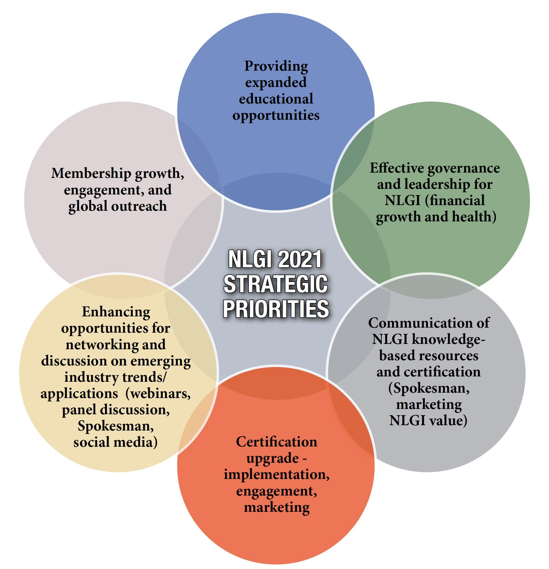 NLGI 2021 Strategic Priorities